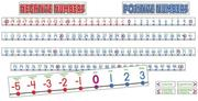 Number Line -20 to 100 Bulletin Board PDF