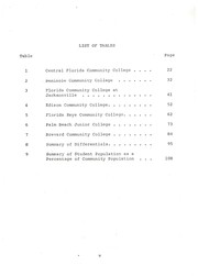 A comparison of student and community profiles for selected Florida community colleges