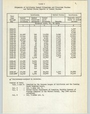 Cover of: Statistical analysis of the annual average f.o.b. prices of canned clingstone peaches, 1924-25 to 1947-48